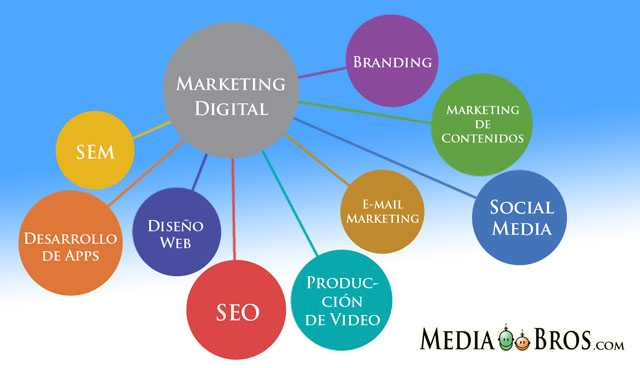 Marketing Digital y Social Media