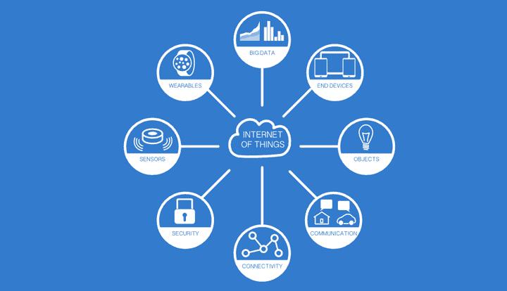 IoT para la Nueva Era Tecnológica | Mediabros